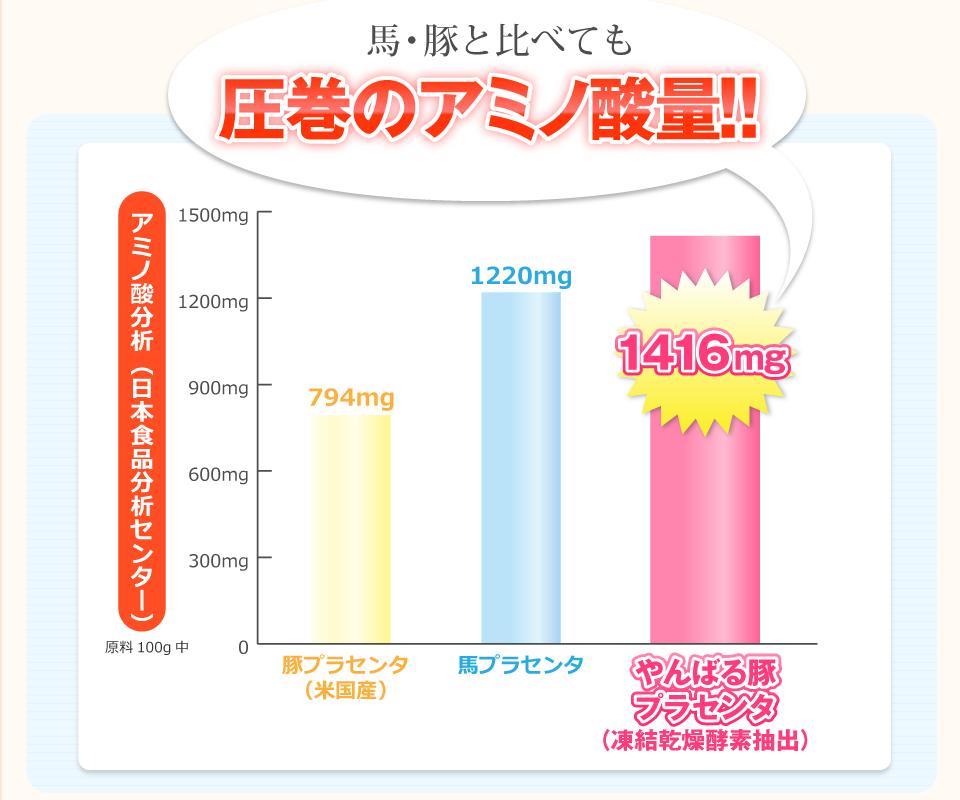 アミノ酸量比較表