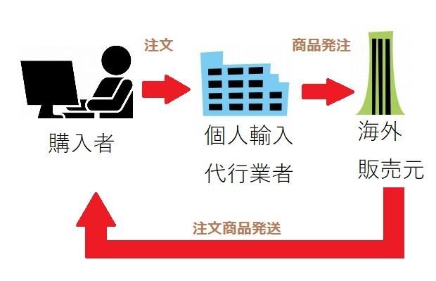 個人輸入代行のしくみ図