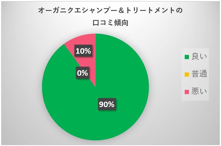 オーガニクエ円グラフ
