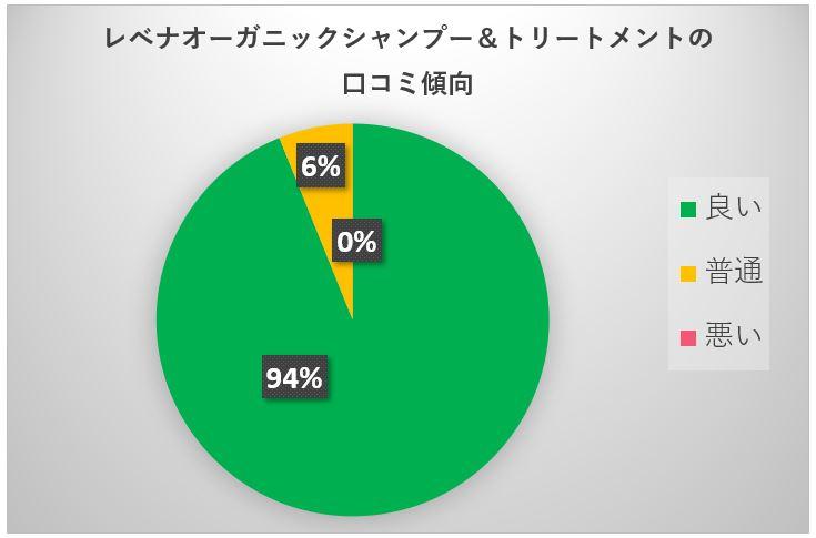 レベナオーガニック円グラフ