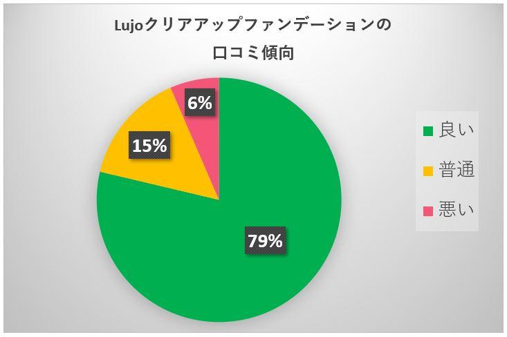 Lujoクリアアップファンデーション円グラフ