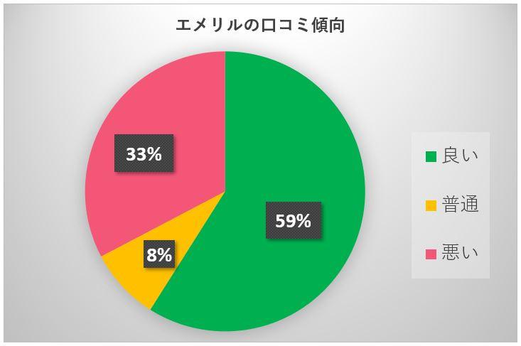 エメリル円グラフ