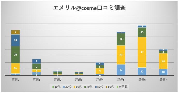 エメリル棒グラフ