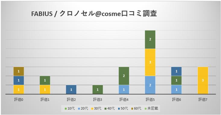クロノセル口コミ調査棒グラフ
