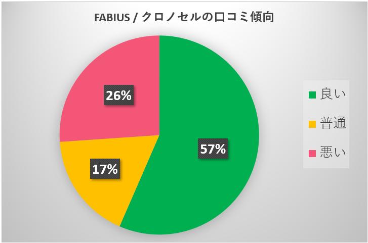 クロノセル口コミ調査円グラフ