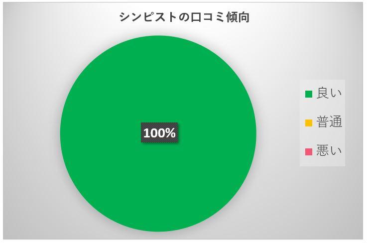 シンピスト口コミ円グラフ
